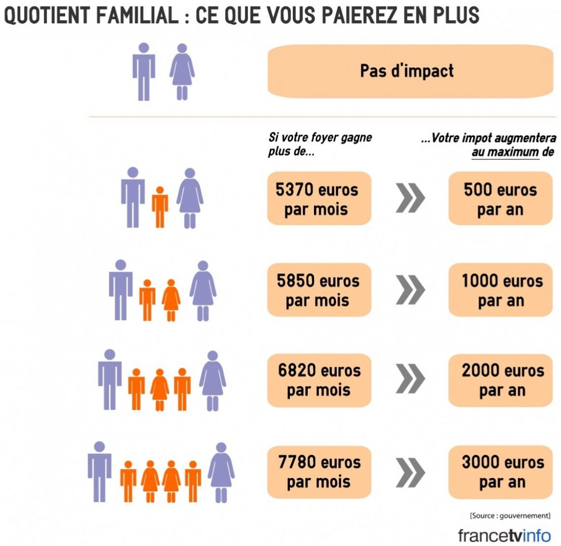 Comment Calculer Quotient Familial